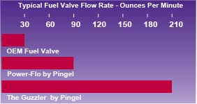 PINGEL® - Fuel Valves - Motorcycle Petcocks